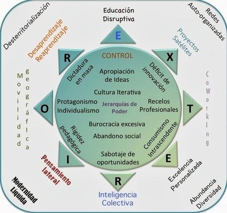 Edumorfosis: Desde los bordes...   Organización y Futuro   Scoop.it