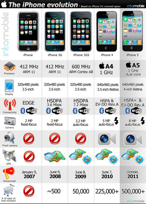 "Evolution & Comparison from Apple iPhone to iPhone 5 Features | All Infographics | ""Biz Mobile Marketing"" 