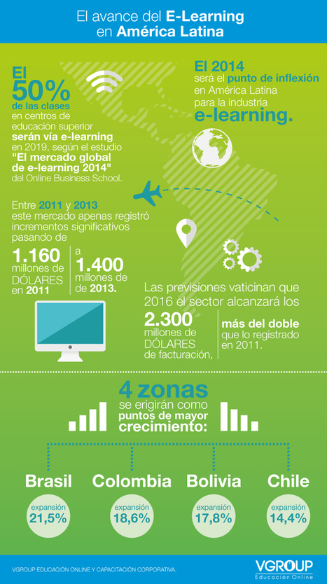 eLearning en Latinoamérica #infografia #infographic #education | E-learning Space | Scoop.it