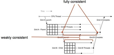 CUDA Dynamic Parallelism API and Principles   opencl, opengl, webcl, webgl   Scoop.it