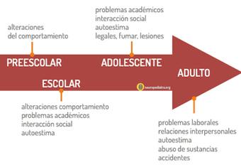 ¿Funciona el tratamiento de la hiperactividad? | Orientación Educativa - Enlaces para mi P.L.E. | Scoop.it