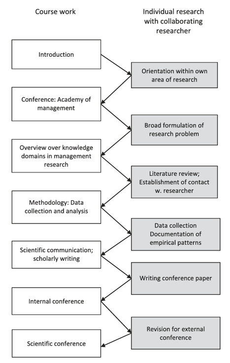 Developing researching managers and relevant research; the 'executive research programme'   The Research Whisperer   Scoop.it