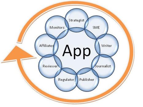 Seeding An App In Swarm Marketing Network   Swarm Intelligence In Marketing!   Scoop.it