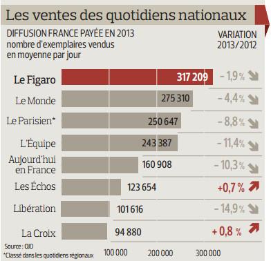 Le Figaro conforte sa position de premier quotidien national | DocPresseESJ | Scoop.it