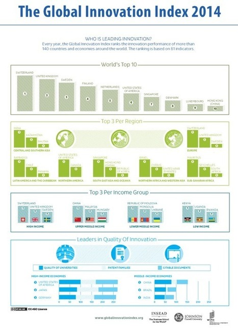 Indice mondial 2014 de l'innovation - Le facteur humain dans l'innovation - Médiaterre | innovation | Scoop.it
