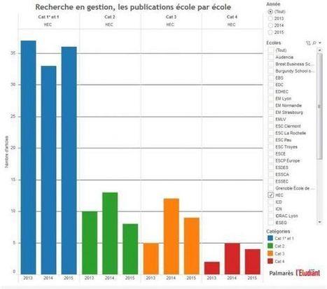 Écoles de commerce : le palmarès 2017 de la recherche   HEC Paris post-MBA   Scoop.it