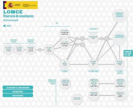 Itinerario de enseñanza reglada según la LOMCE | Searching & sharing | Scoop.it