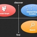 4 ways to leverage the Interest Graph through impacting Content Curation | Just Interesting | Scoop.it