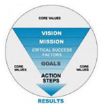 Strategic Plan Builder | Strategic Buyerology | Scoop.it