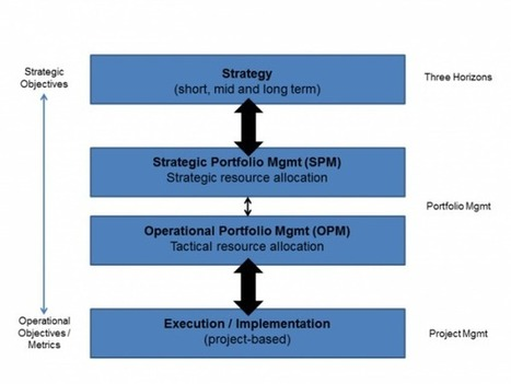 Managing Innovation Portfolios – Strategic Portfolio Management | CreativaMENTE | Scoop.it
