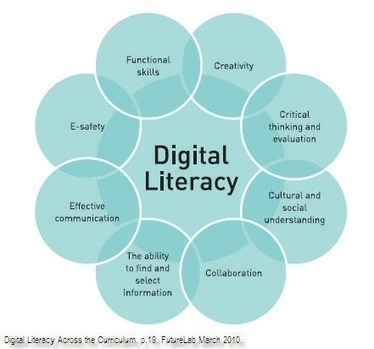 this is for one my english class...   Effective Online Communication and Digital Literacies   Scoop.it