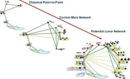 Protocolo DTN diseñado para transmisiones interplanetarias | VIM | Scoop.it