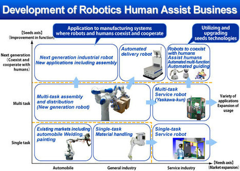 Companies Making The Necessary Transition From Industrial To Service Robots - Singularity Hub | The Robot Times | Scoop.it