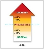 What is Prediabetes and How to Diagnose Prediabetes?   What is Diabetes   Scoop.it