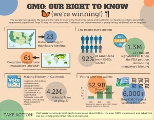 Prop 37 may not have passed, but the Non-GMO movement is still winning... | green infographics | Scoop.it
