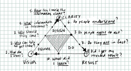 Dave Gray » 3d: A model for learning and improvement | Entrepreneurs-1 | Scoop.it