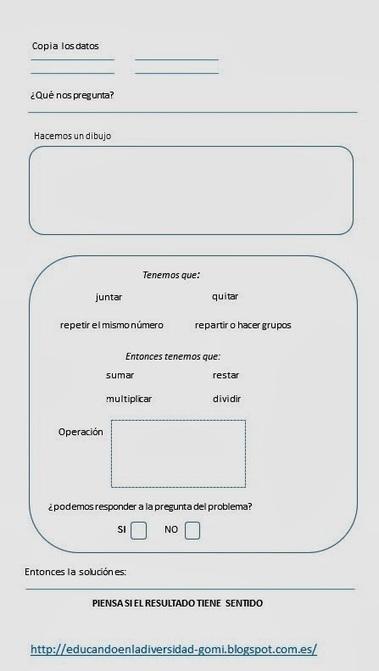Autoinstrucciones para resolver problemas de matemáticas | #TuitOrienta | Scoop.it