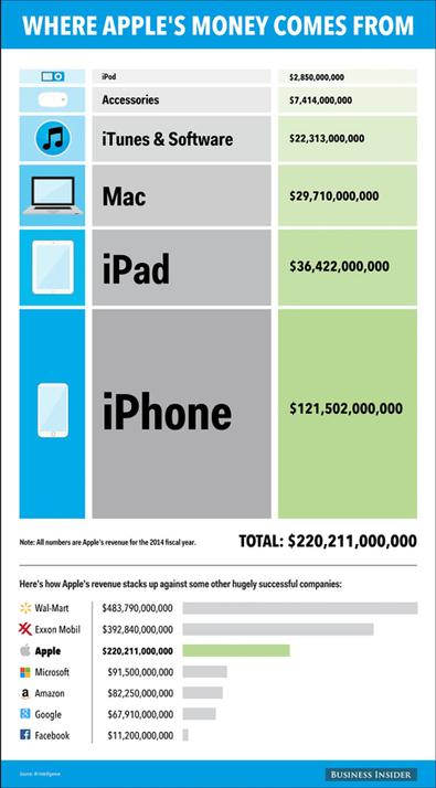 Estrategias Competitivas: ¿De qué productos gana más dinero Apple?   Estrategias de Gestión Competitiva de Empresas:   Scoop.it