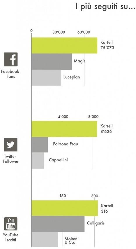 Osservatorio Brands & Social Media: cosa fanno le ... - Digital PR Blog | Le Buone Digital Pr | Scoop.it