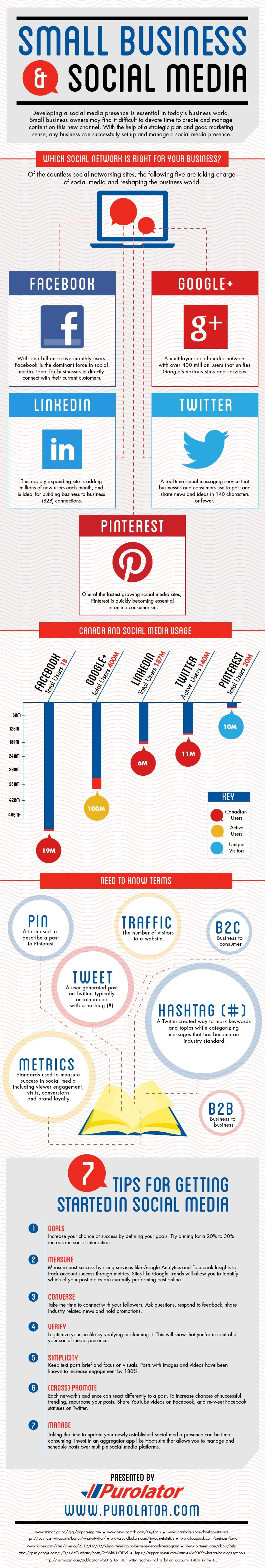 Infographic: Which Social Network Is Right For Your Business?
