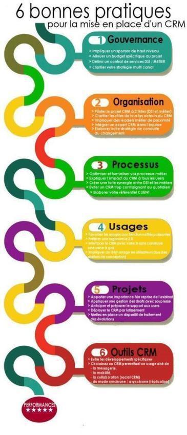 Six bonnes pratiques pour mettre en place votre CRM   Marketing responsable   Scoop.it