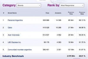 70% des fans Facebook sont ignorés par les entreprises ! | Social Media Curation par Mon Habitat Web | Scoop.it