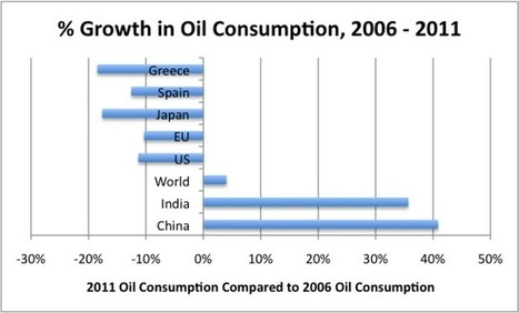 The Oil Drum | Ten Reasons Why High Oil Prices are a Problem | aqa econ4 | Scoop.it
