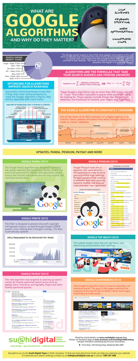 What are Google algorithms and why do they matter? | Infographics and News about Social Media, SEO, Web Design & Development | Scoop.it