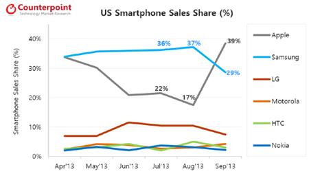 Apple ha il 90% del mercato degli smartphone superiori ai 500 $ | SMARTFY - Smartphone, Tablet e Tecnologia | Scoop.it