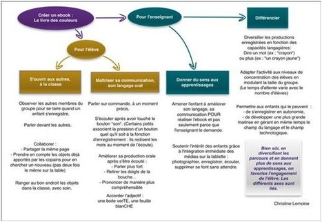 Créer un ebook et travailler le langage oral en... | pratiques tice dans l'enseignement superieur | Scoop.it