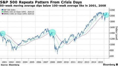 S&P500: Factores técnicos recuerdan a 2001 y 2008 | Top Noticias | Scoop.it