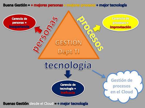 Calidad en las TIC: Gestión desde la nube | sistemas telematicos | Scoop.it