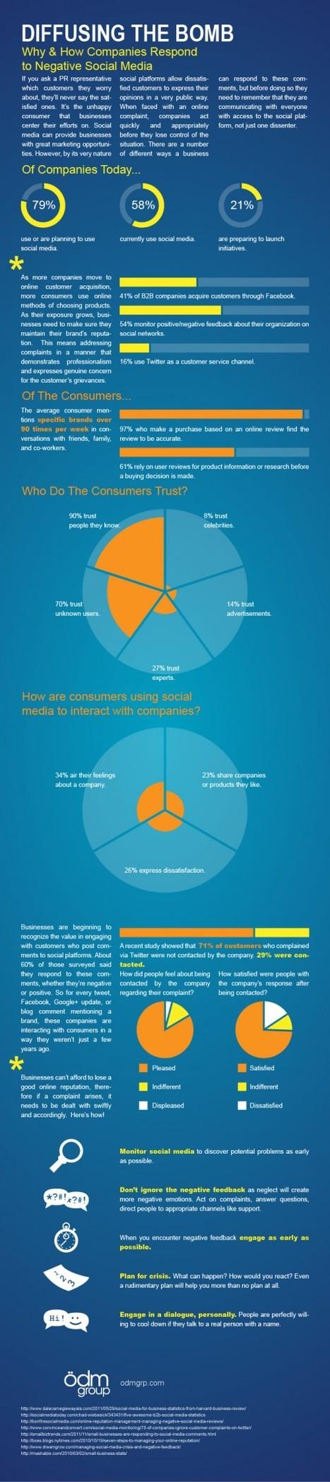 [Infographie] Comment les marques réagissent face à un bad buzz sur les médias sociaux ? - Websourcing.fr | Social Media and Web Infographics hh | Scoop.it
