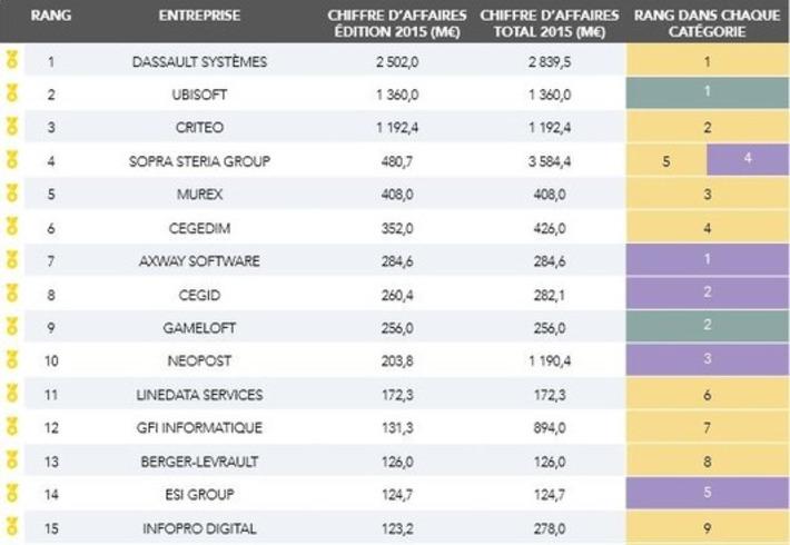 Les éditeurs français de logiciels affichent une croissance de 15%   Relations publiques, Community Management, et plus   Scoop.it
