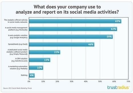 Le ROI et l'engagement sont les premières priorités des marketeurs US pour leur campagne sociale - Offremedia | Veille en communication & marketing | Scoop.it