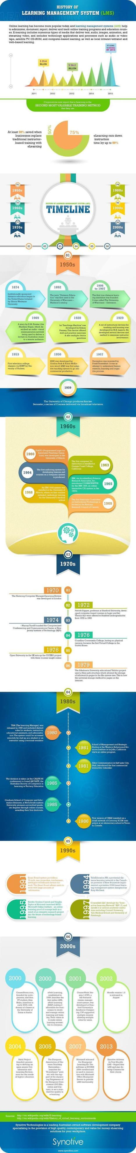 Learning Management System Timeline Infographic - e-Learning Infographics | The information Edge | Scoop.it