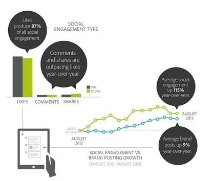 La Social Media AD aumenta l'Engagement   Blog ICC   Social Media e Nuove Tendenze Digitali   Scoop.it