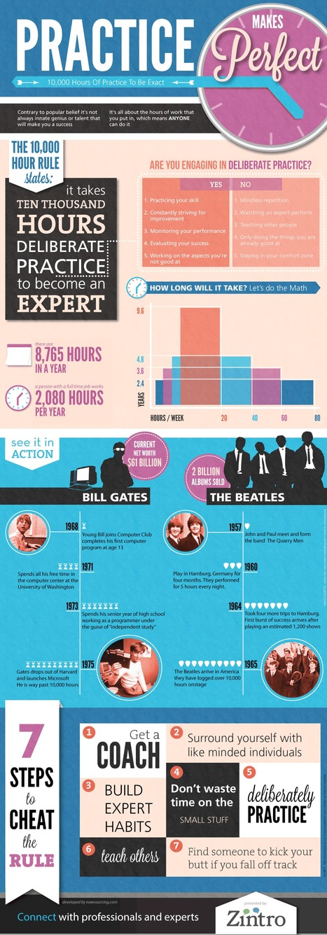 Want to Be An Expert? Follow Rule of 10000. | Top 5 Infographics | Scoop.it