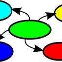 DOSSIER : Les cartes mentales… ou l'art de favoriser la réussite des élèves en se... | Edu-mindmaps | Scoop.it