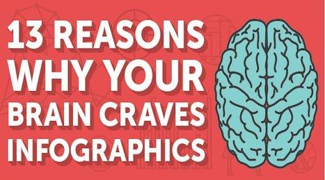 [Infographie]: 13 raisons qui font que votre cerveau raffole des infographies - Le Cadre Digital | Info Com , web 2.0 | Scoop.it