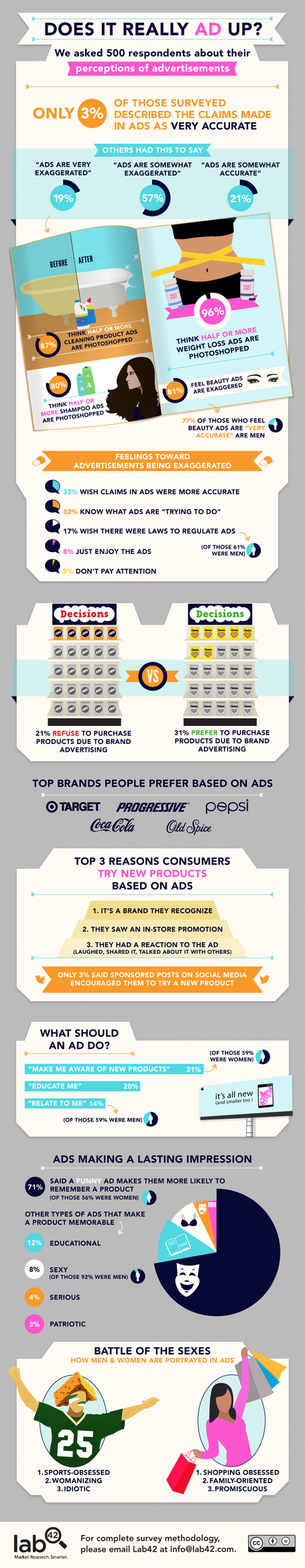 Does Anyone Really Believe Advertising Any More? [INFOGRAPHIC] | Creative Infographics | Scoop.it