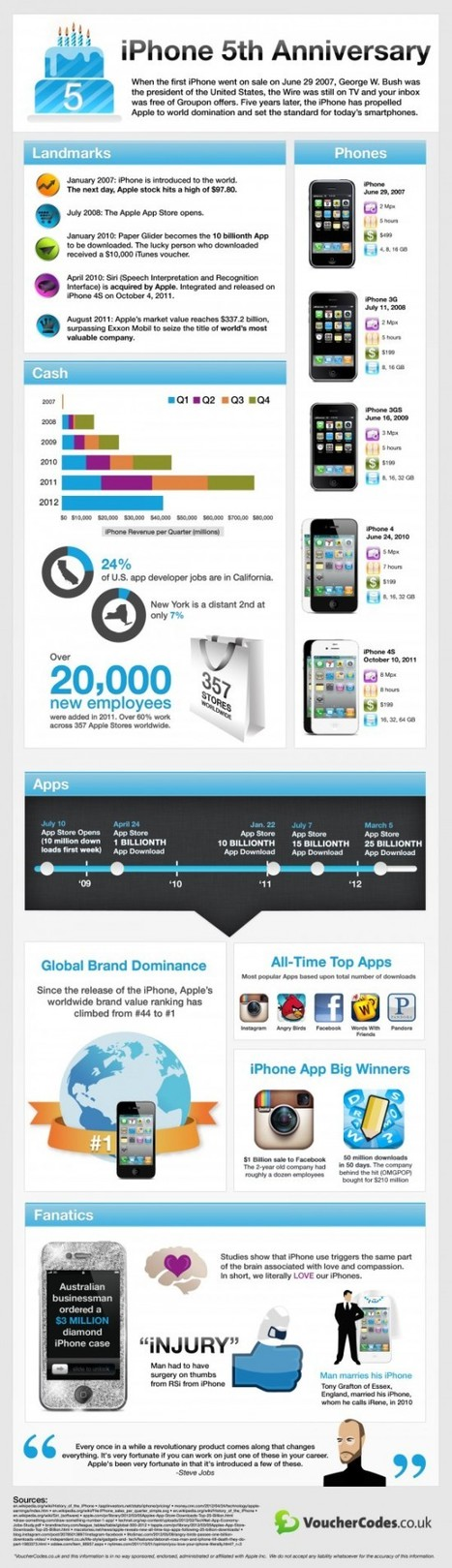 Celebrating Apple's Gadget 5th iPhone Birthday | All Infographics | All Infographics | Scoop.it