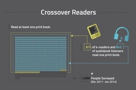 The growing popularity of e-reading (infographic) | e-Reading in the News | Scoop.it