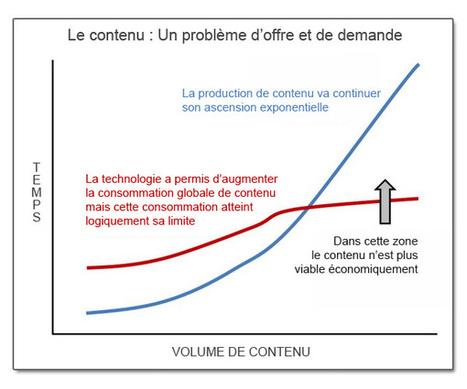 Le Marketing de Contenu nous envoie droit dans le mur ! | Communication | Scoop.it