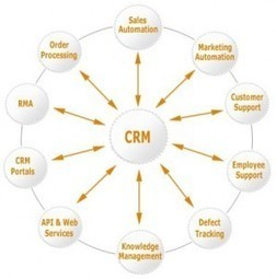 How Customers Are Enriching Your CRM - Smart Data Collective | CRM for small businesses | Scoop.it