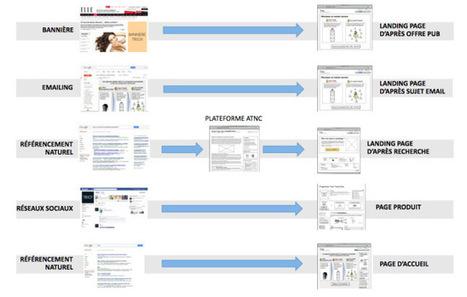 L'expérience humaine au centre du parcours digital du client | Création de contenu et innovation marketing | Scoop.it