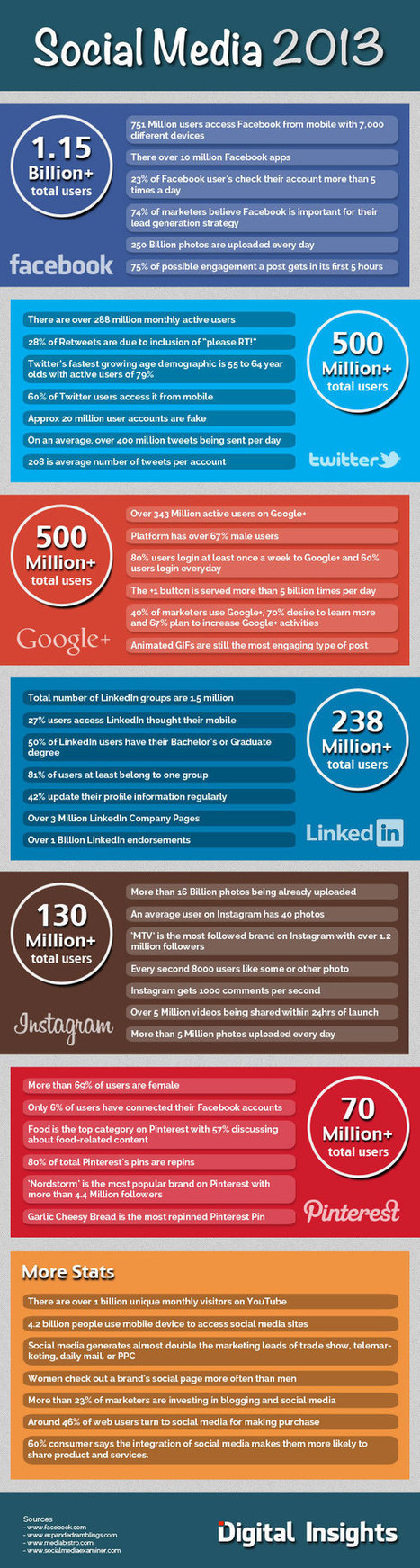45 Amazing Social Media Facts of 2013 [Infographic] | Communication design | Scoop.it