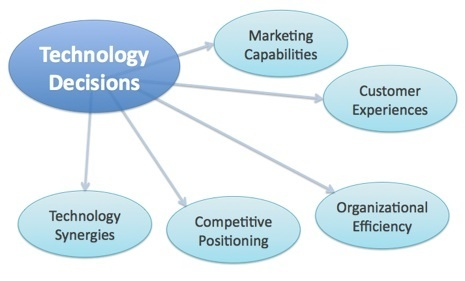 Rise of the Marketing Technologist - Chief Marketing Technologist | Business Insights | Scoop.it