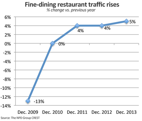 Fine dining traffic growth outpaces other segments | CB Concept | Scoop.it