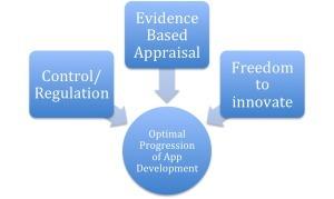 Mobile Medical Apps - Where is the Evidence? #hcsm | le monde de la e-santé | Scoop.it